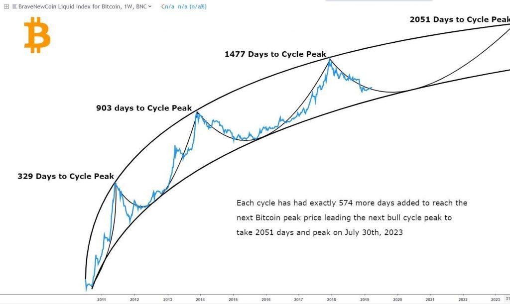 نمودار افزایش قیمت بیت کوین
